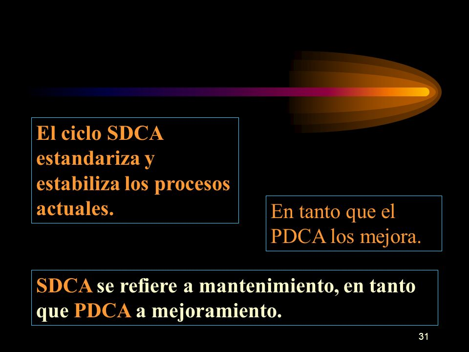El ciclo SDCA estandariza y estabiliza los procesos actuales.