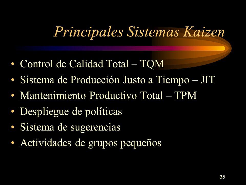 Principales Sistemas Kaizen