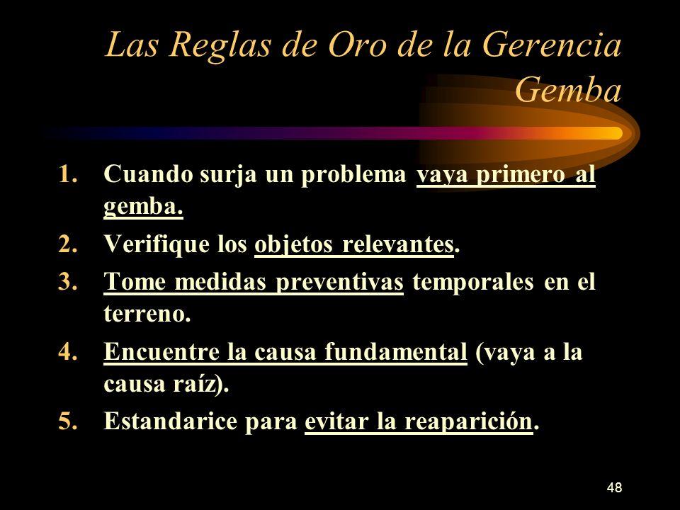 Las Reglas de Oro de la Gerencia Gemba