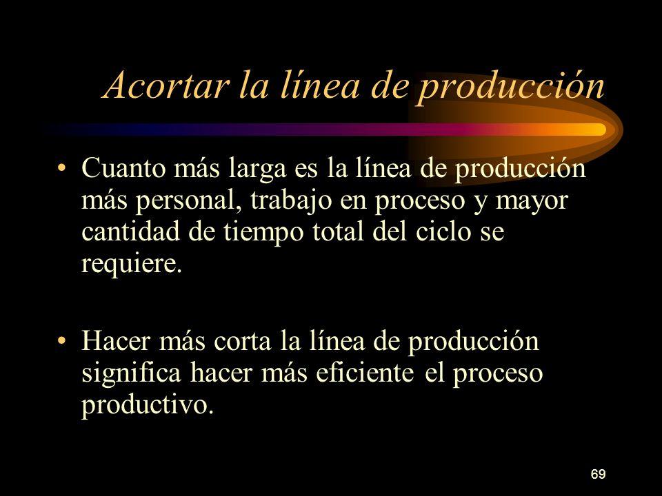 Acortar la línea de producción