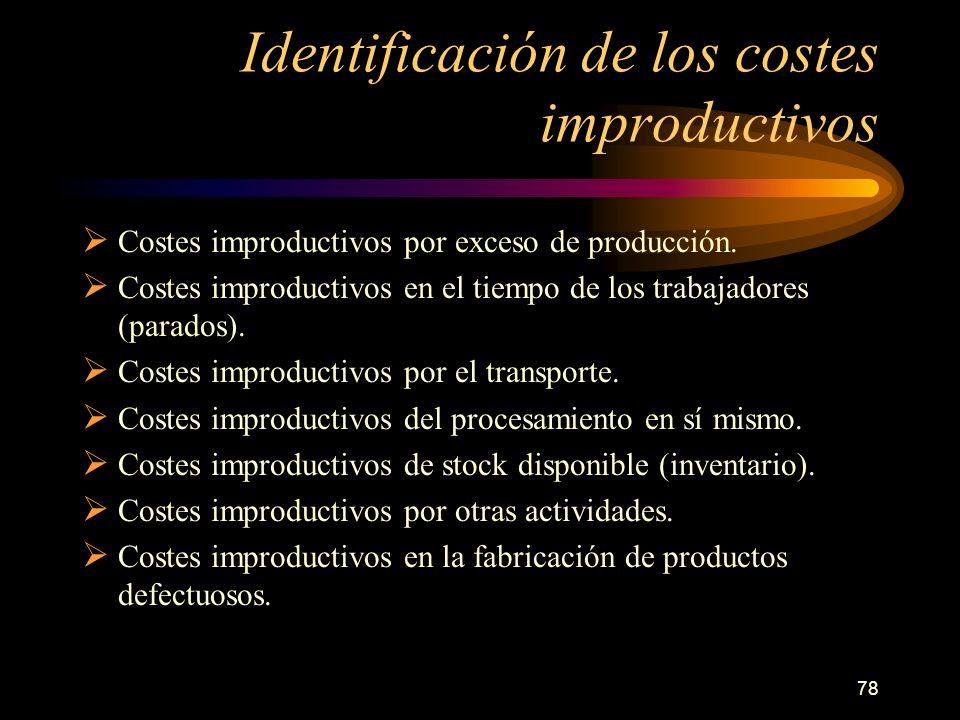 Identificación de los costes improductivos