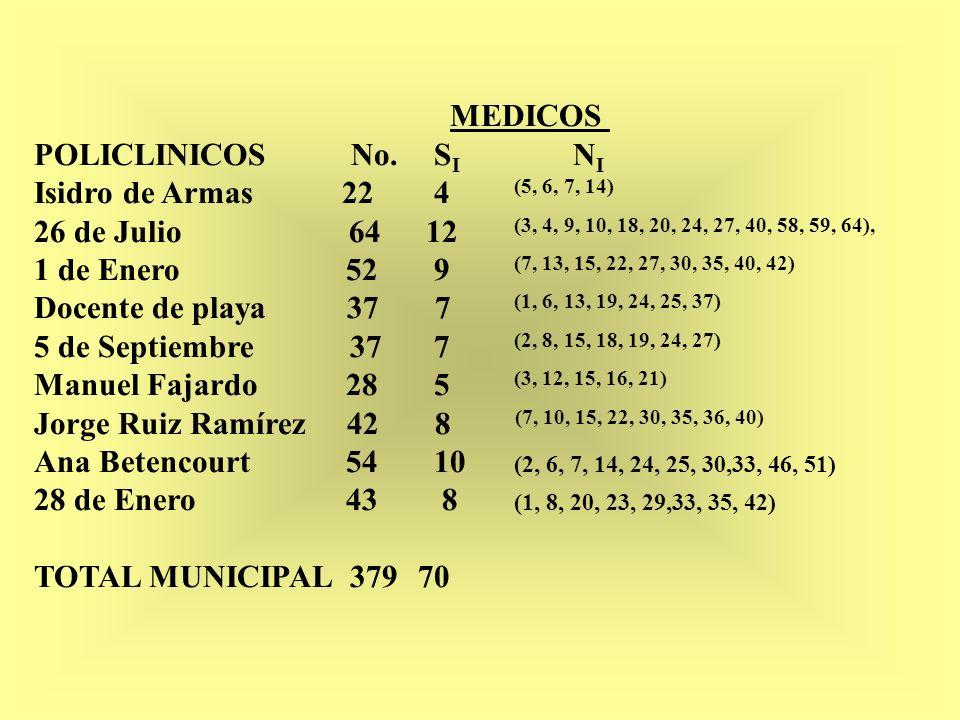 MEDICOS POLICLINICOS No. SI NI. Isidro de Armas 22 4 (5, 6, 7, 14)