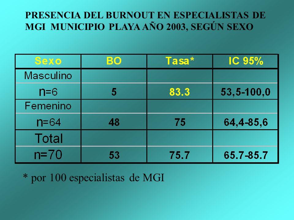 * por 100 especialistas de MGI