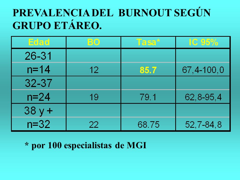 PREVALENCIA DEL BURNOUT SEGÚN GRUPO ETÁREO.