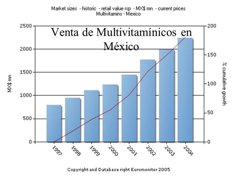 Venta de Multivitamínicos en México