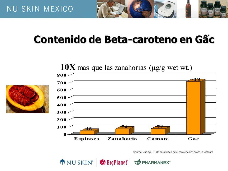 Contenido de Beta-caroteno en Gấc