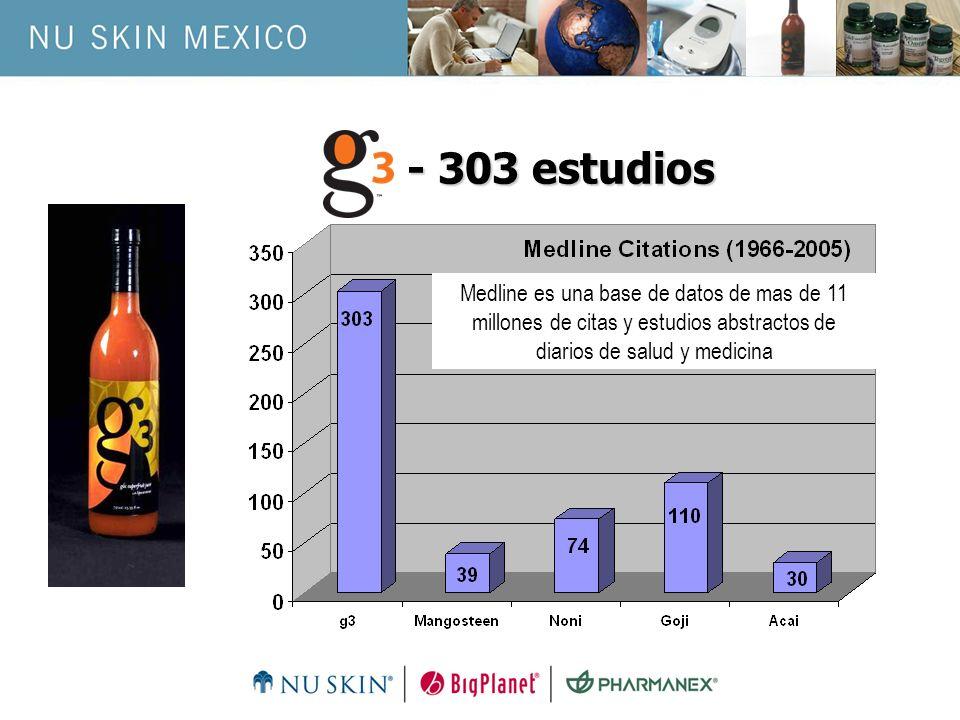 - 303 estudiosMedline es una base de datos de mas de 11 millones de citas y estudios abstractos de diarios de salud y medicina.