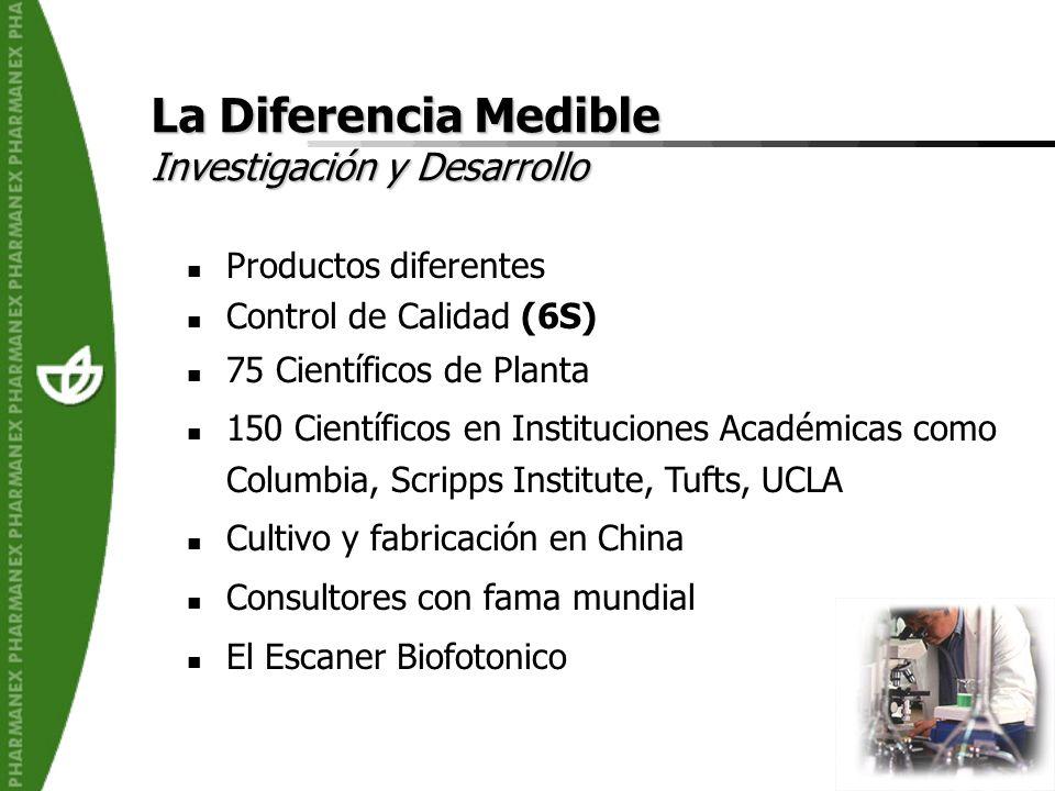 La Diferencia Medible Investigación y Desarrollo Productos diferentes
