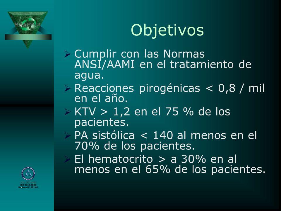Objetivos Cumplir con las Normas ANSI/AAMI en el tratamiento de agua.