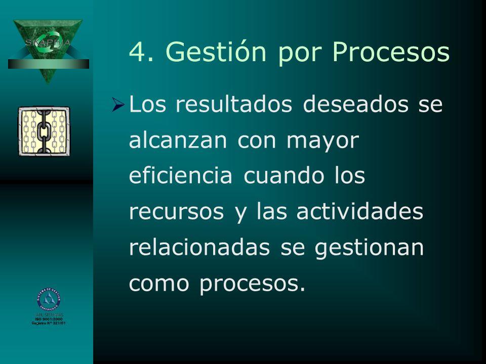 4. Gestión por Procesos