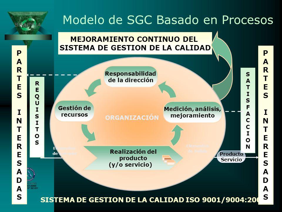 Modelo de SGC Basado en Procesos