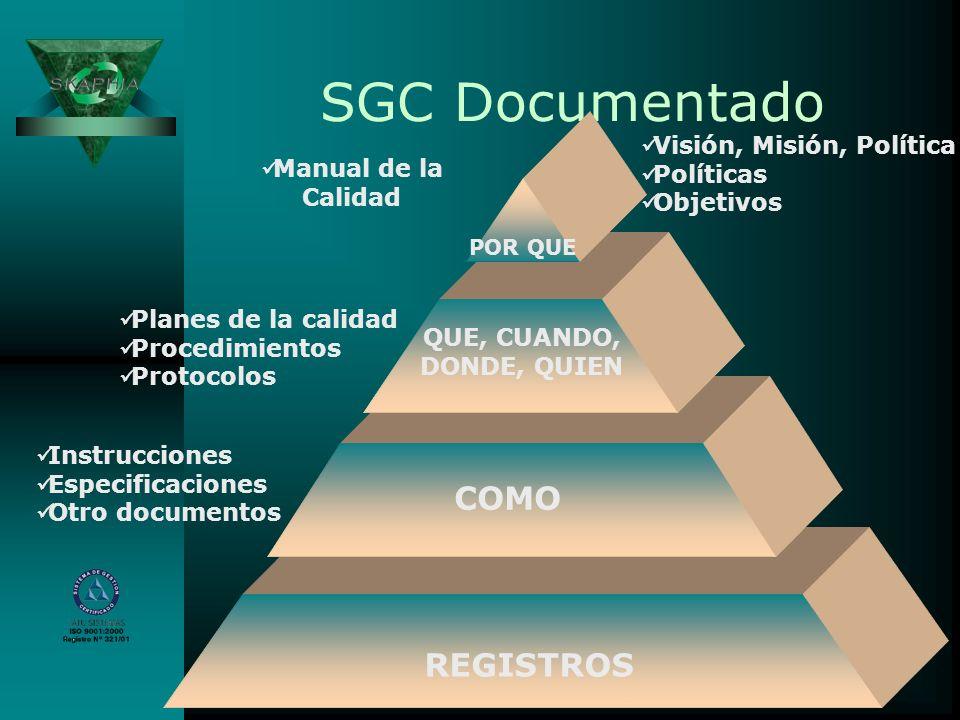 SGC Documentado COMO REGISTROS Visión, Misión, Política Políticas