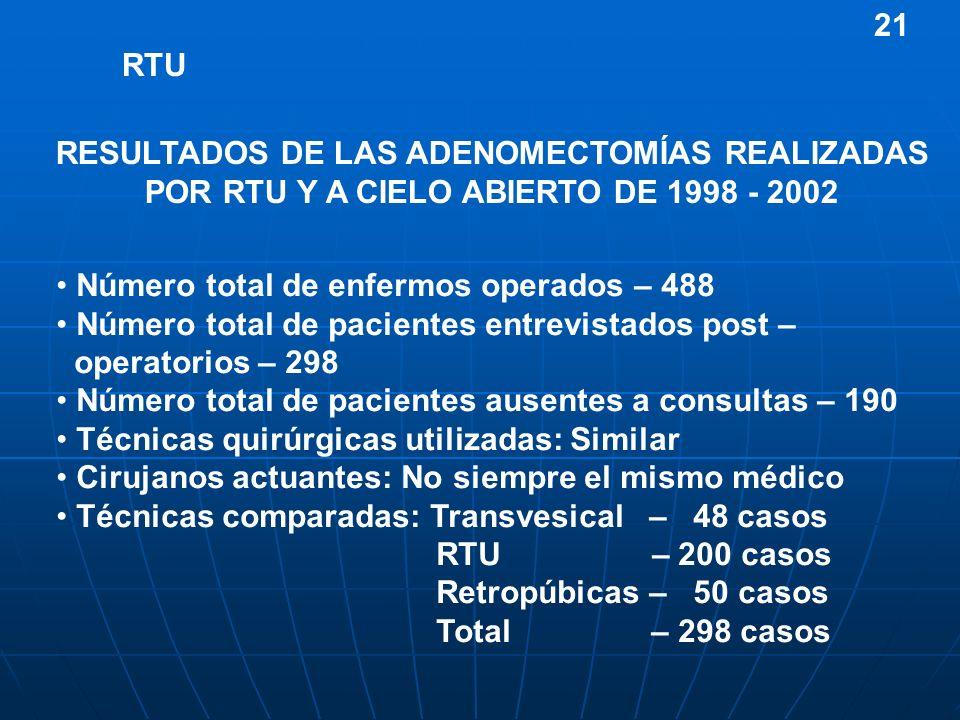 21RESULTADOS DE LAS ADENOMECTOMÍAS REALIZADAS POR RTU Y A CIELO ABIERTO DE 1998 - 2002. RTU. Número total de enfermos operados – 488.