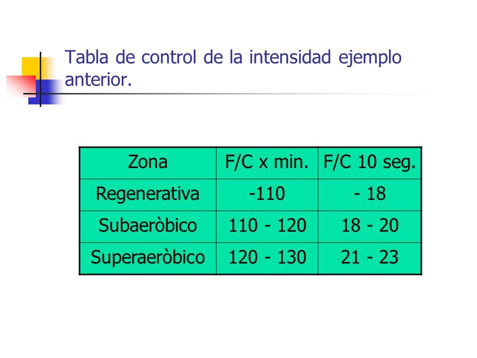 Tabla de control de la intensidad ejemplo anterior.
