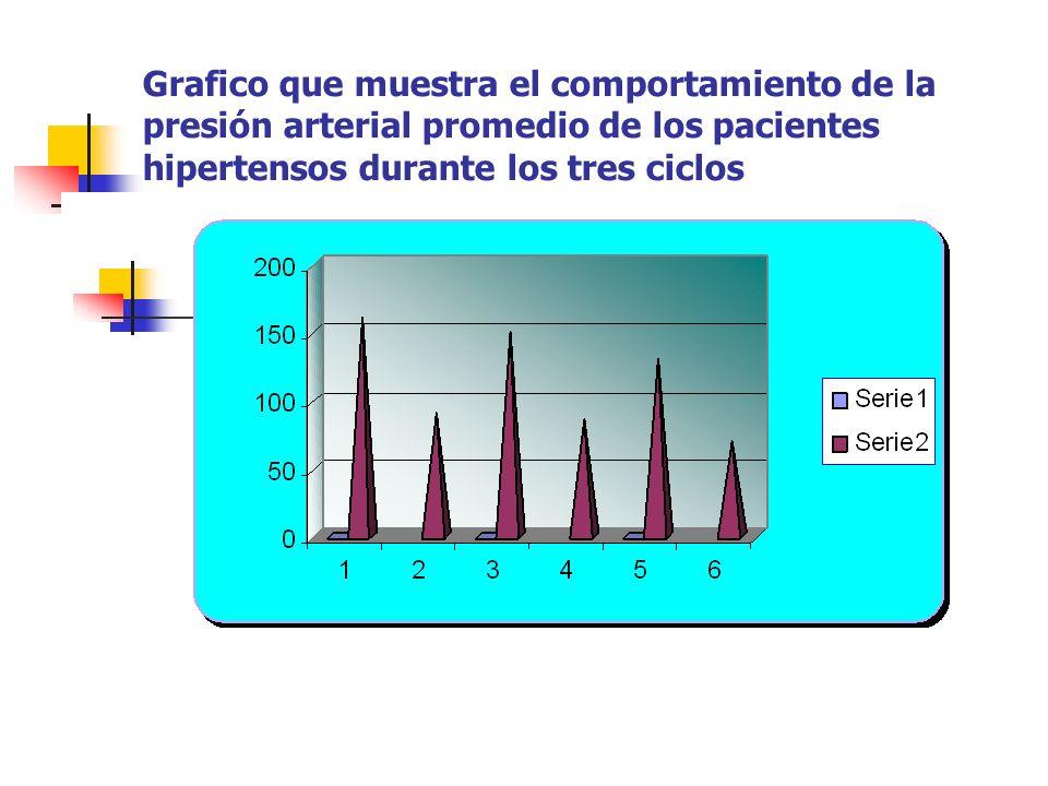 Grafico que muestra el comportamiento de la presión arterial promedio de los pacientes hipertensos durante los tres ciclos