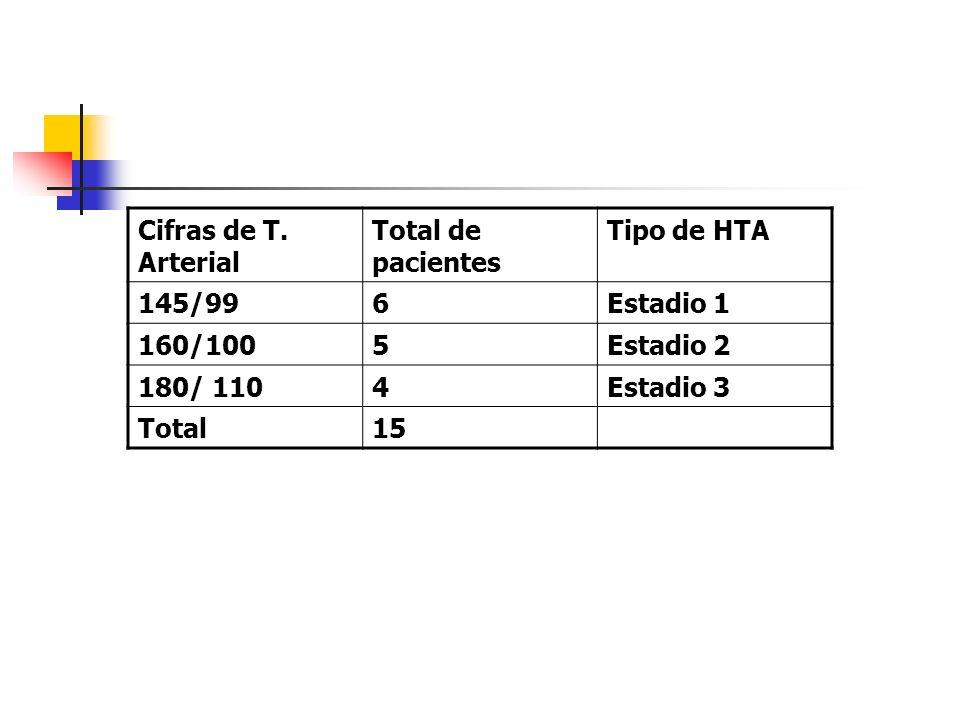 Cifras de T. Arterial Total de pacientes. Tipo de HTA. 145/99. 6. Estadio 1. 160/100. 5. Estadio 2.