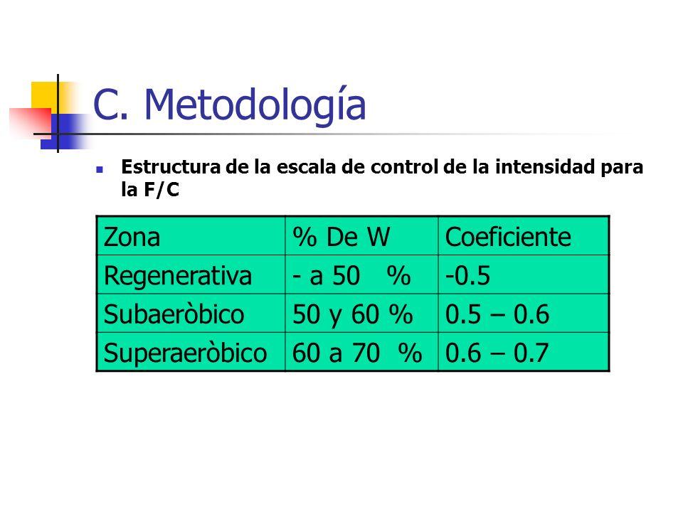 C. Metodología Zona % De W Coeficiente Regenerativa - a 50 % -0.5