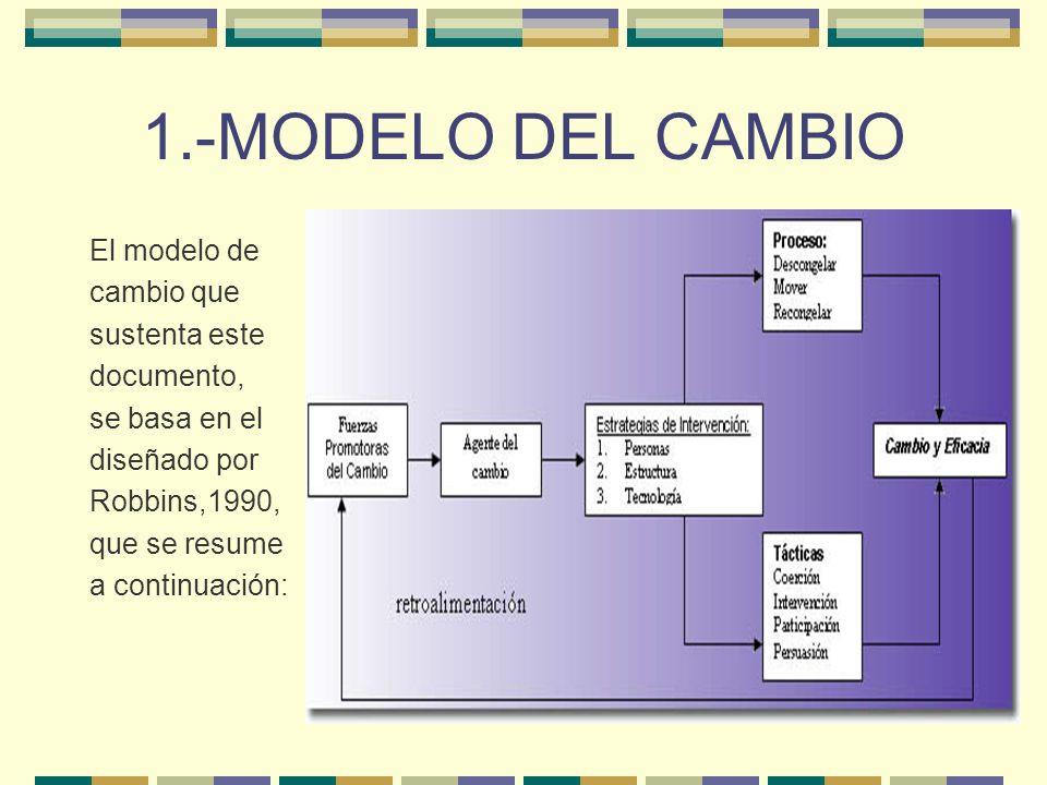 1.-MODELO DEL CAMBIO El modelo de cambio que sustenta este documento,