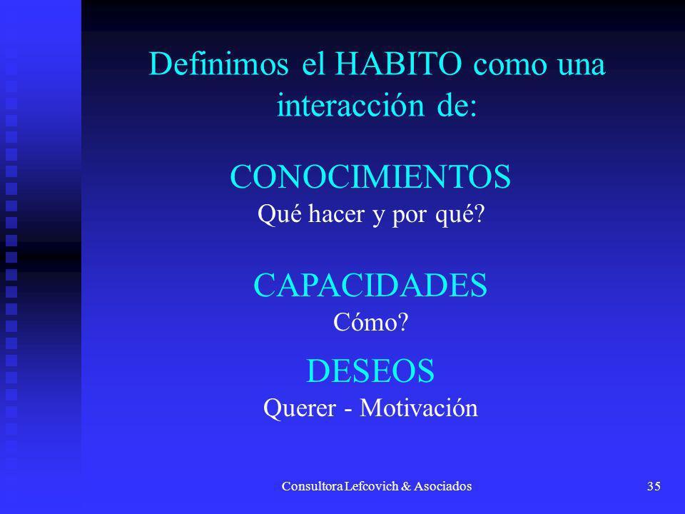 Definimos el HABITO como una interacción de: