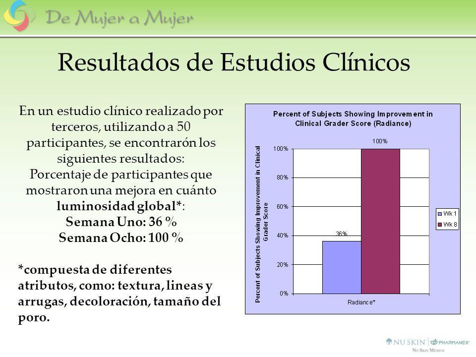 Resultados de Estudios Clínicos