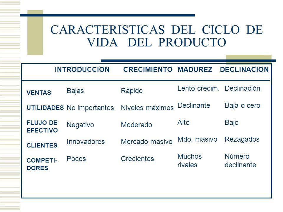 CARACTERISTICAS DEL CICLO DE VIDA DEL PRODUCTO