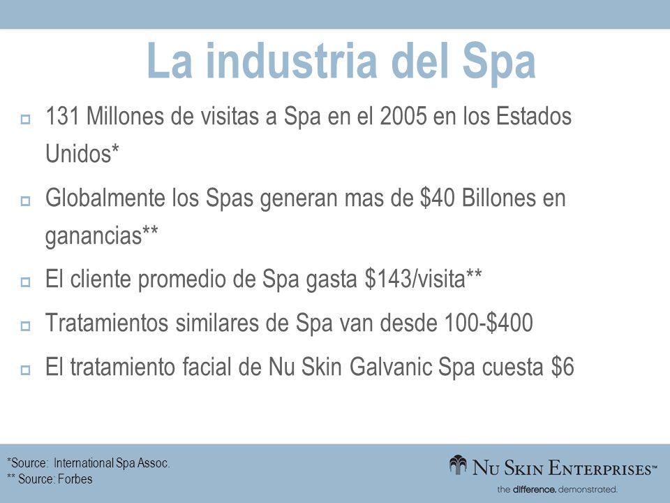 La industria del Spa 131 Millones de visitas a Spa en el 2005 en los Estados Unidos* Globalmente los Spas generan mas de $40 Billones en ganancias**