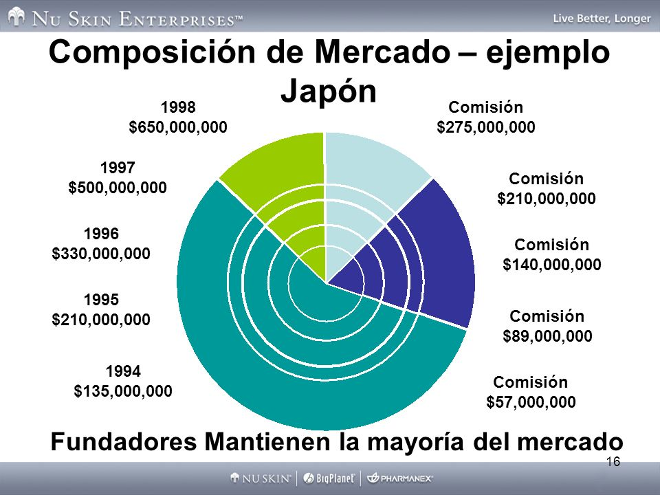 Composición de Mercado – ejemplo Japón