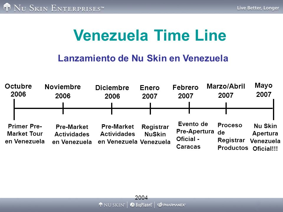 Venezuela Time Line Lanzamiento de Nu Skin en Venezuela Octubre 2006