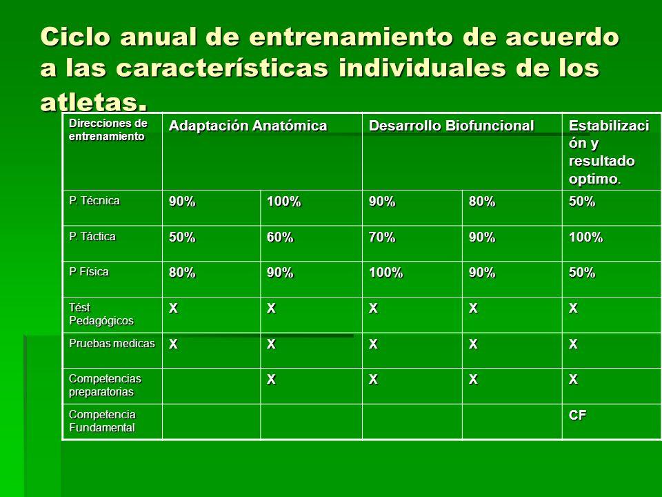 Ciclo anual de entrenamiento de acuerdo a las características individuales de los atletas.