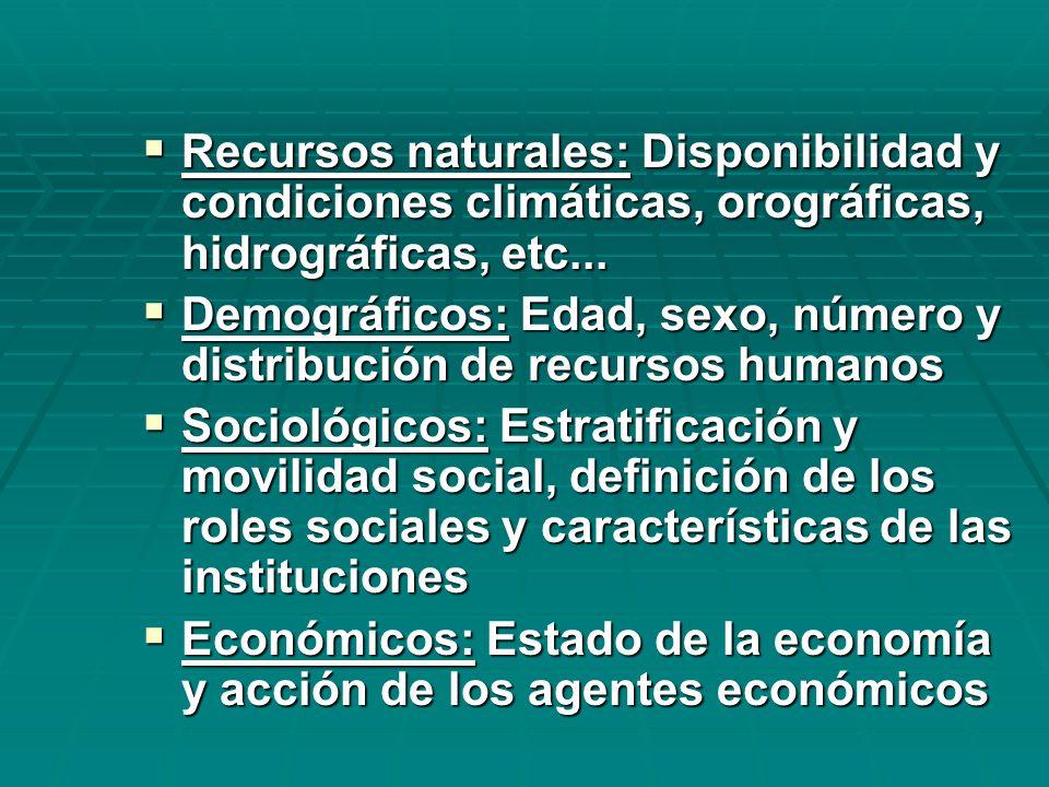 Recursos naturales: Disponibilidad y condiciones climáticas, orográficas, hidrográficas, etc...