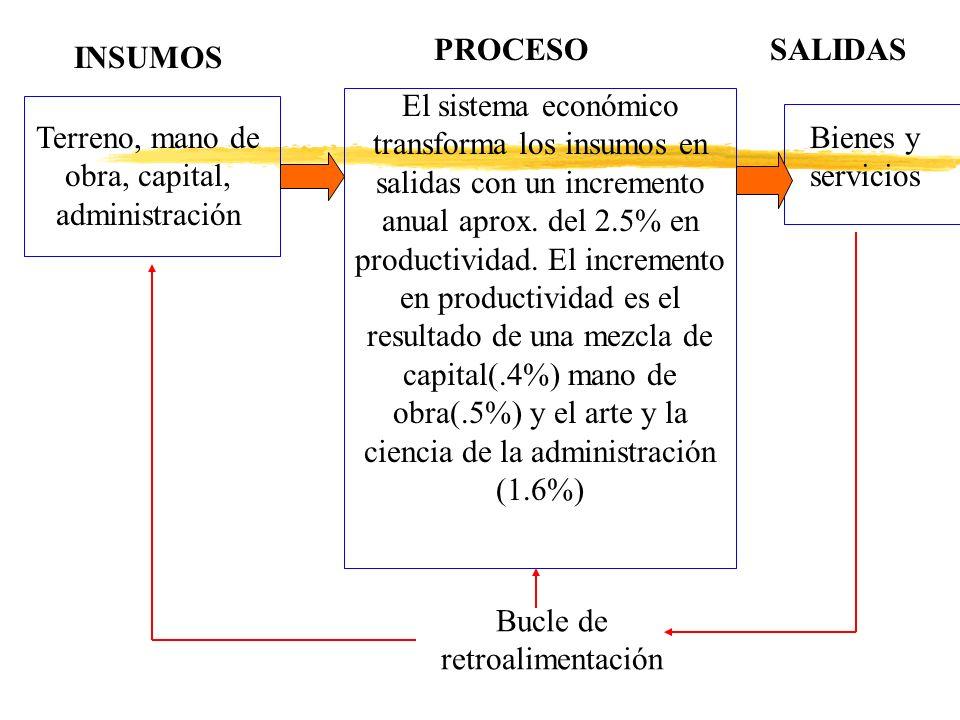 Terreno, mano de obra, capital, administración Bienes y servicios