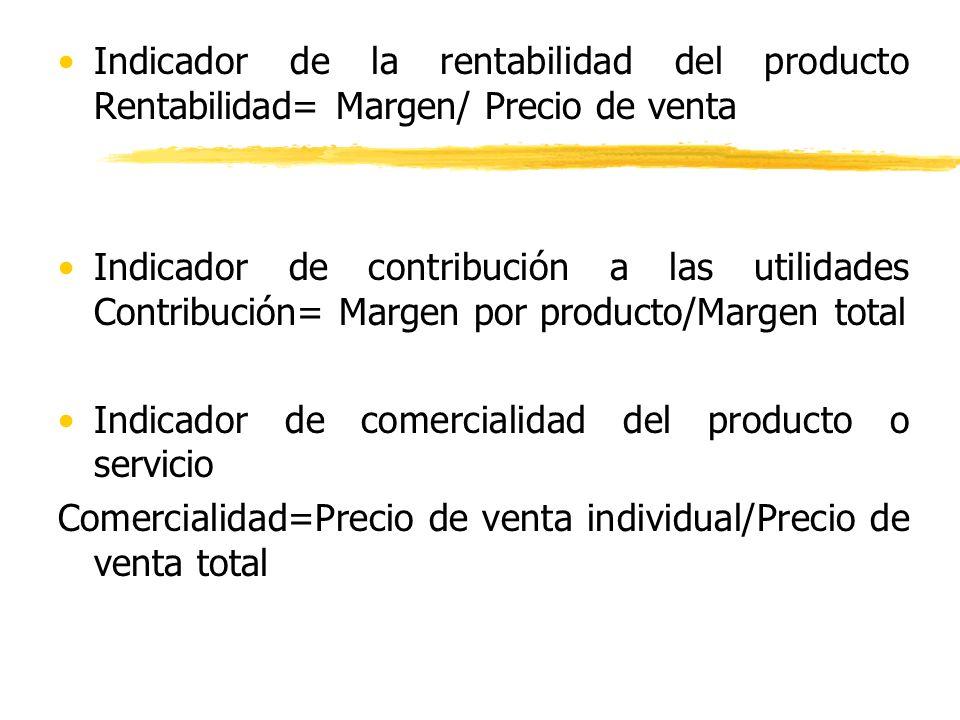 Indicador de la rentabilidad del producto Rentabilidad= Margen/ Precio de venta
