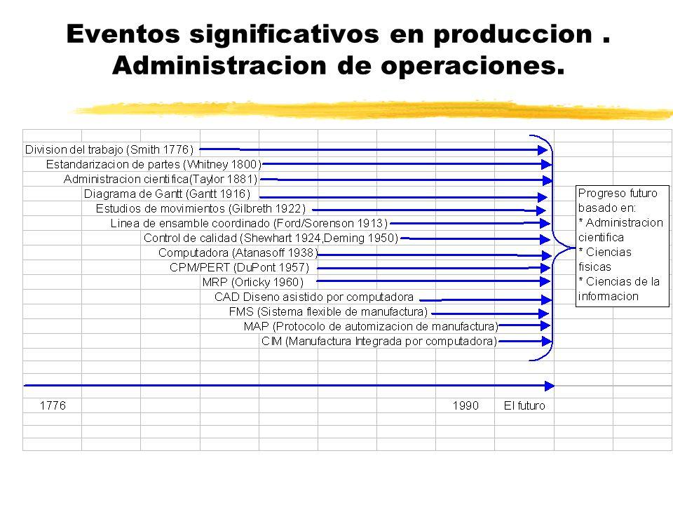 Eventos significativos en produccion . Administracion de operaciones.