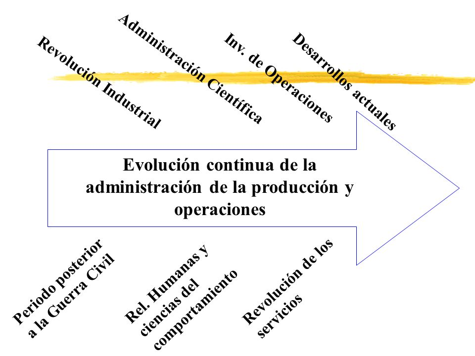 Evolución continua de la administración de la producción y operaciones
