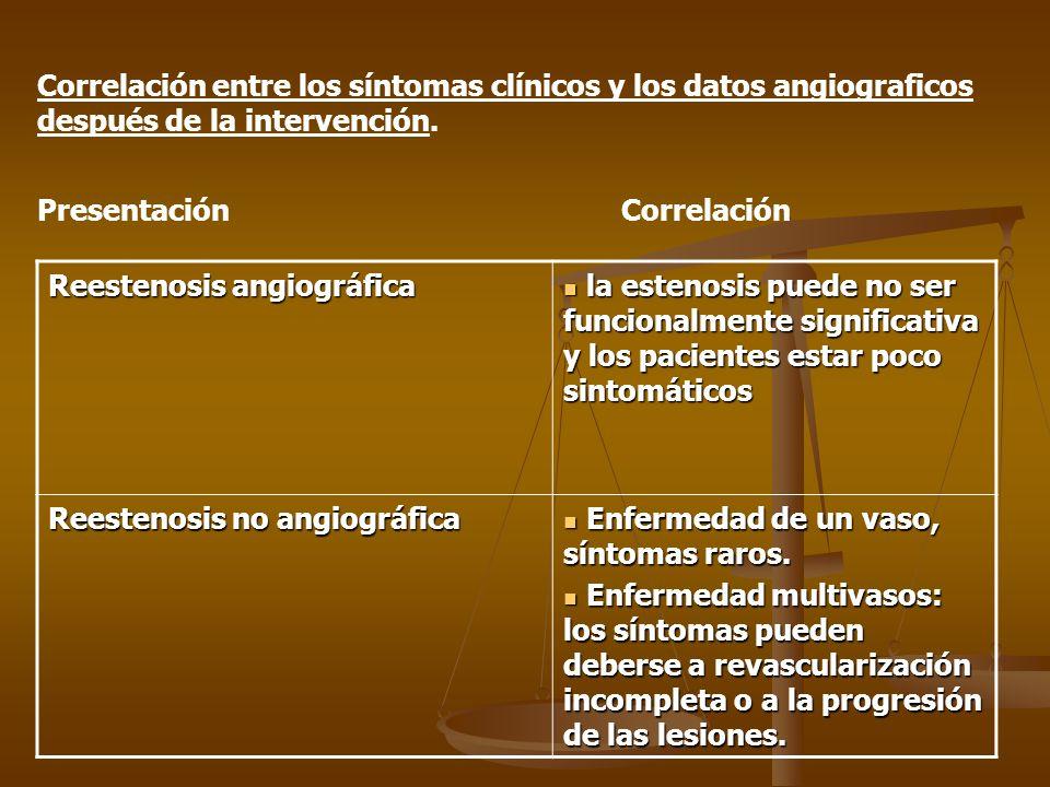 Correlación entre los síntomas clínicos y los datos angiograficos
