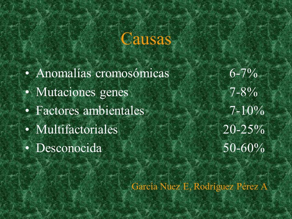Causas Anomalías cromosómicas 6-7% Mutaciones genes 7-8%
