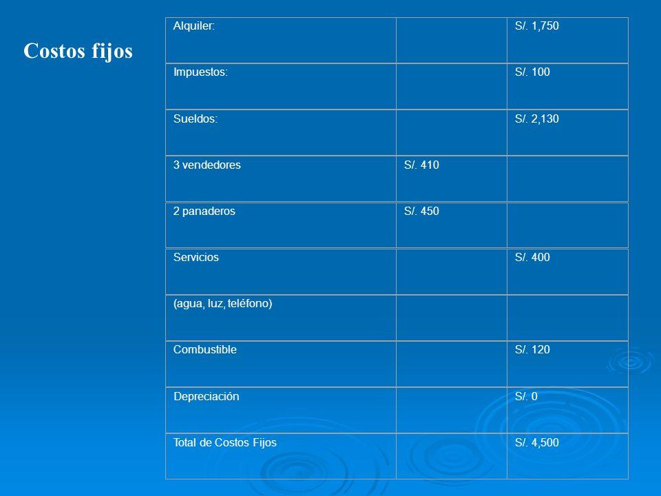 Costos fijos Alquiler: S/. 1,750 Impuestos: S/. 100 Sueldos: S/. 2,130