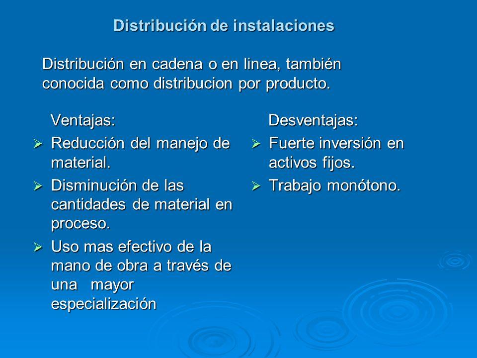 Distribución de instalaciones