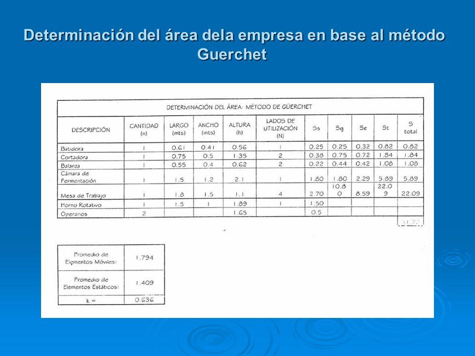 Determinación del área dela empresa en base al método Guerchet