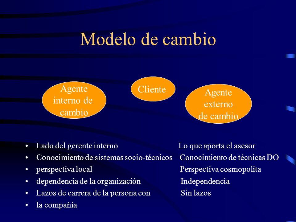 Modelo de cambio Cliente Agente Agente interno de externo cambio