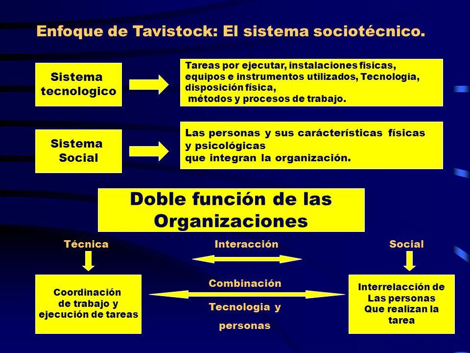 Doble función de las Organizaciones