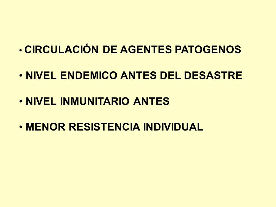 NIVEL ENDEMICO ANTES DEL DESASTRE NIVEL INMUNITARIO ANTES