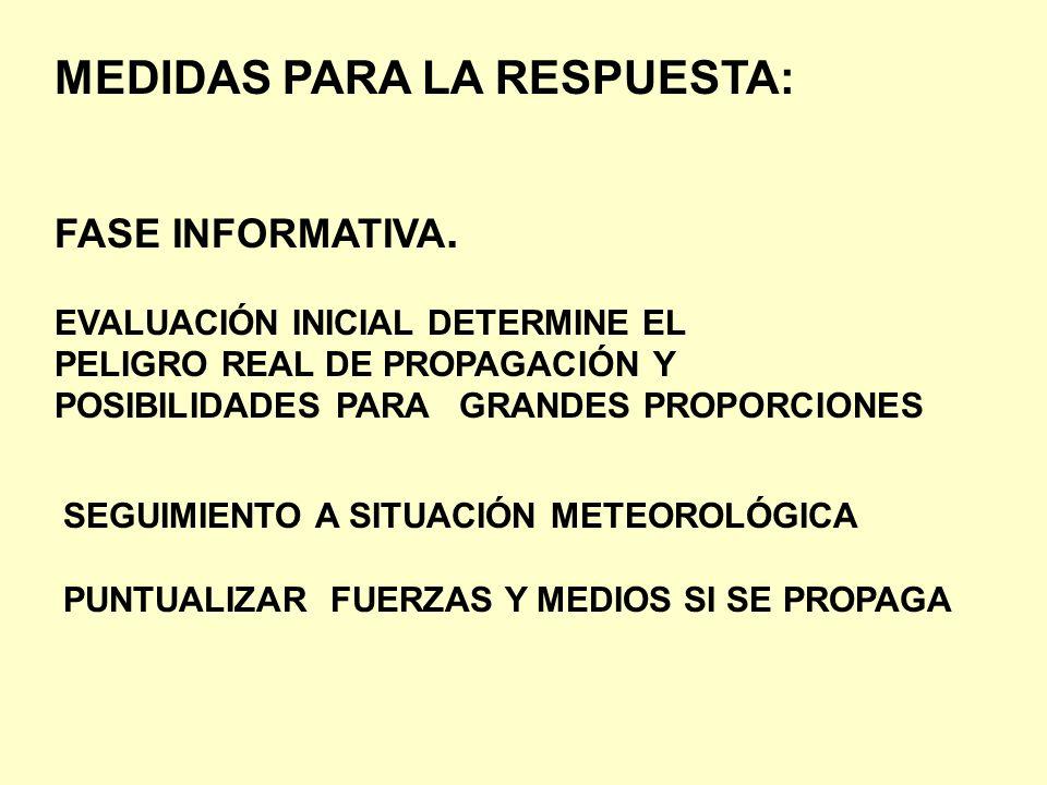 MEDIDAS PARA LA RESPUESTA: