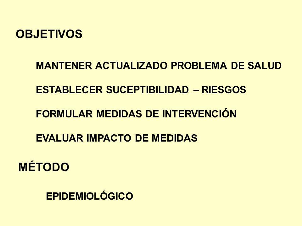 OBJETIVOS MÉTODO MANTENER ACTUALIZADO PROBLEMA DE SALUD