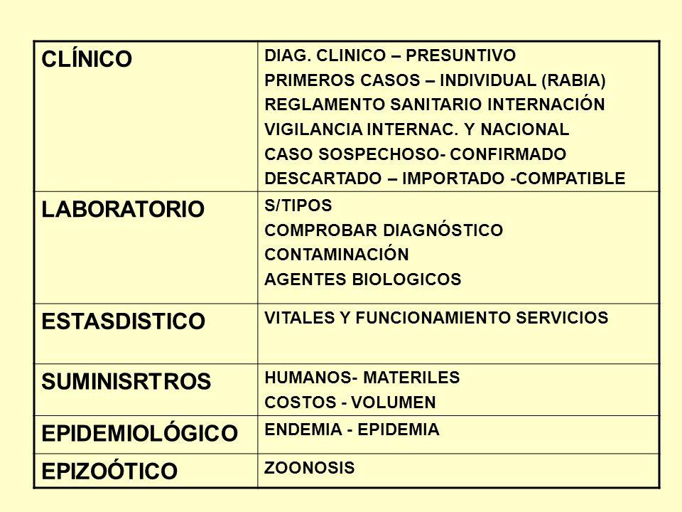 CLÍNICO LABORATORIO ESTASDISTICO SUMINISRTROS EPIDEMIOLÓGICO