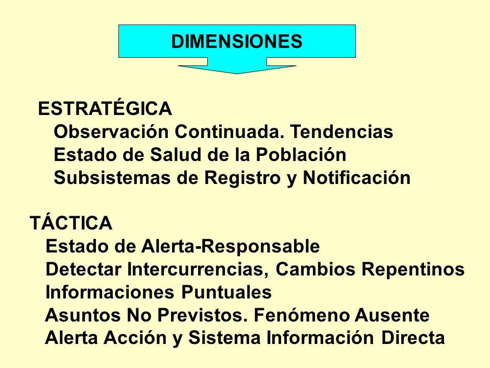 DIMENSIONES ESTRATÉGICA. Observación Continuada. Tendencias. Estado de Salud de la Población. Subsistemas de Registro y Notificación.