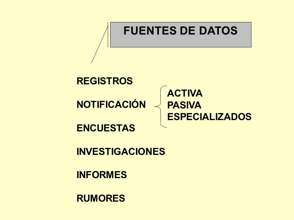 FUENTES DE DATOS REGISTROS NOTIFICACIÓN ACTIVA PASIVA ENCUESTAS