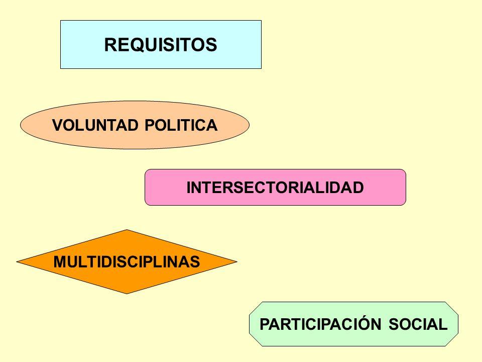 REQUISITOS VOLUNTAD POLITICA INTERSECTORIALIDAD MULTIDISCIPLINAS