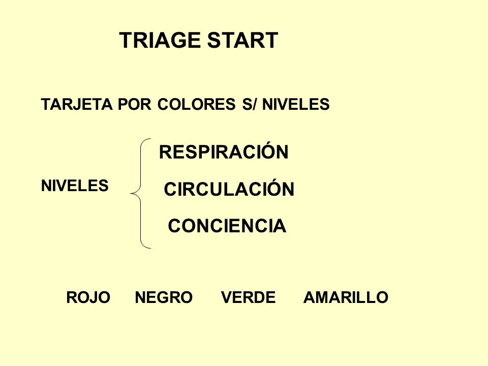 TRIAGE START RESPIRACIÓN CIRCULACIÓN CONCIENCIA