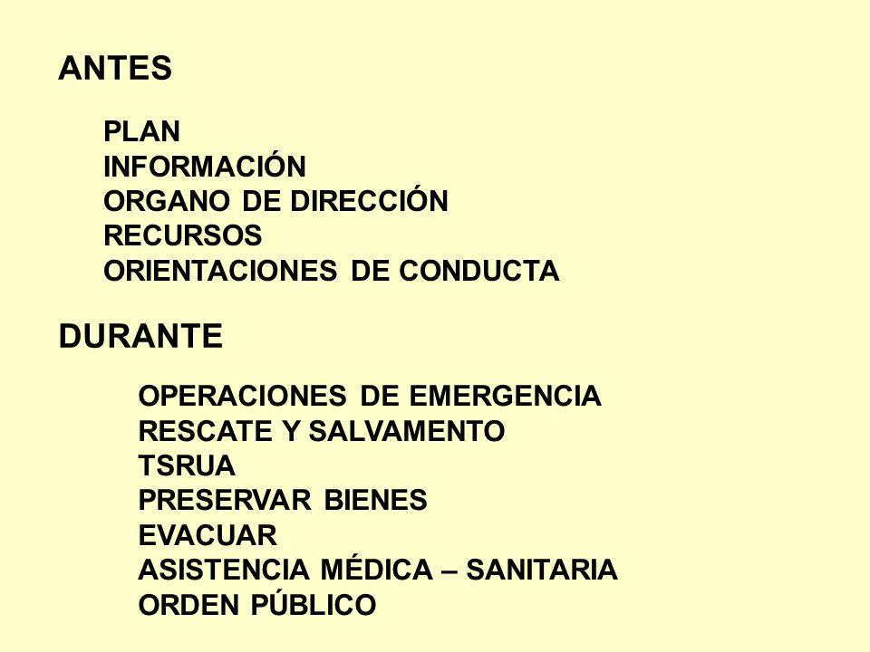 ANTES DURANTE PLAN INFORMACIÓN ORGANO DE DIRECCIÓN RECURSOS